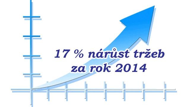 Tržby RE/MAX Alfa v roce 2014 vzrostly o 17 %
