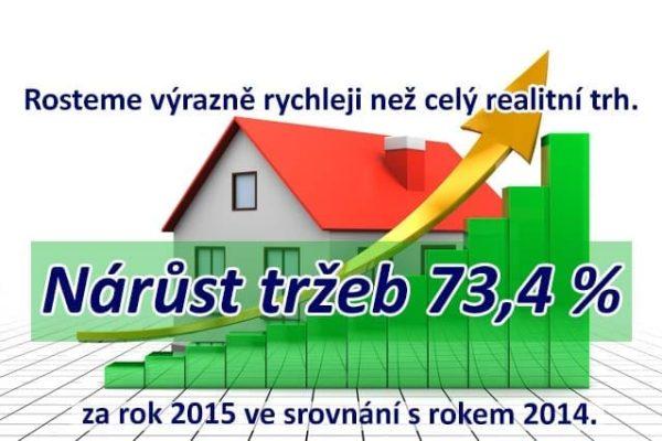 Rosteme výrazně rychleji než celý realitní trh